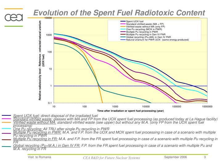 Evolution of the Spent Fuel Radiotoxic Content