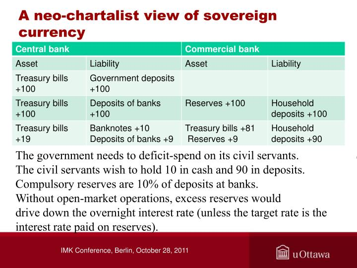 A neo-chartalist view of sovereign currency