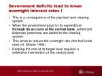 government deficits lead to lower overnight interest rates