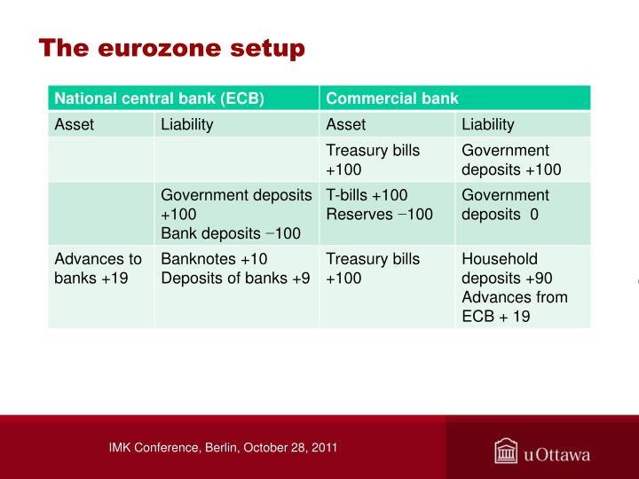 The eurozone setup