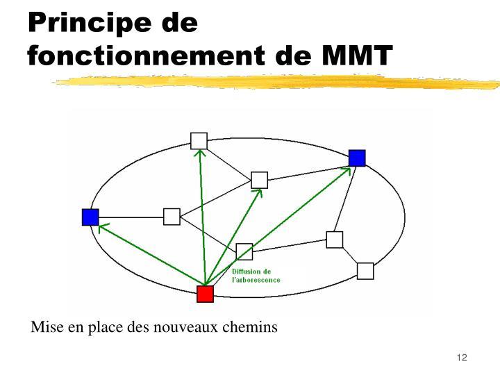 Principe de fonctionnement de MMT