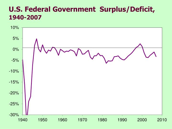 U.S. Federal Government  Surplus/Deficit,