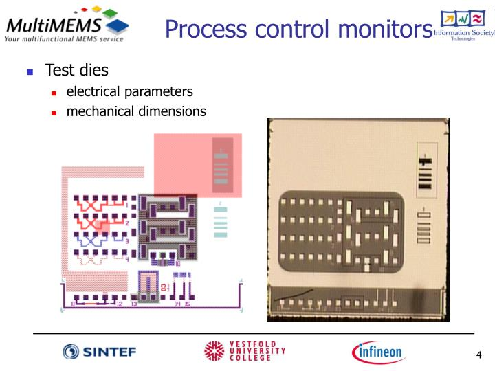Process control monitors