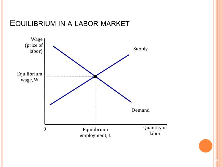 Equilibrium in a labor market
