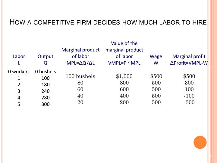 How a competitive firm decides how much labor to hire