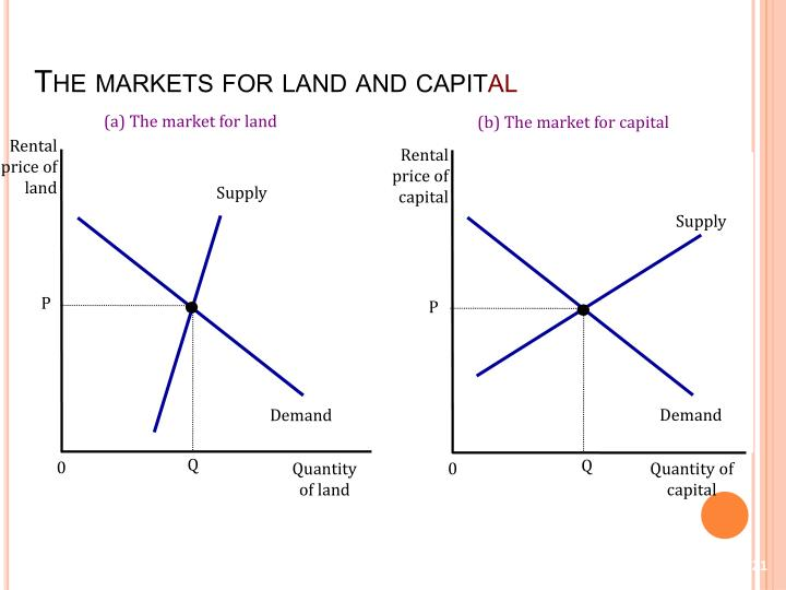 The markets for land and capit
