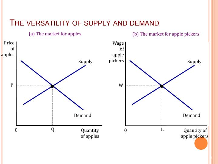 The versatility of supply and demand