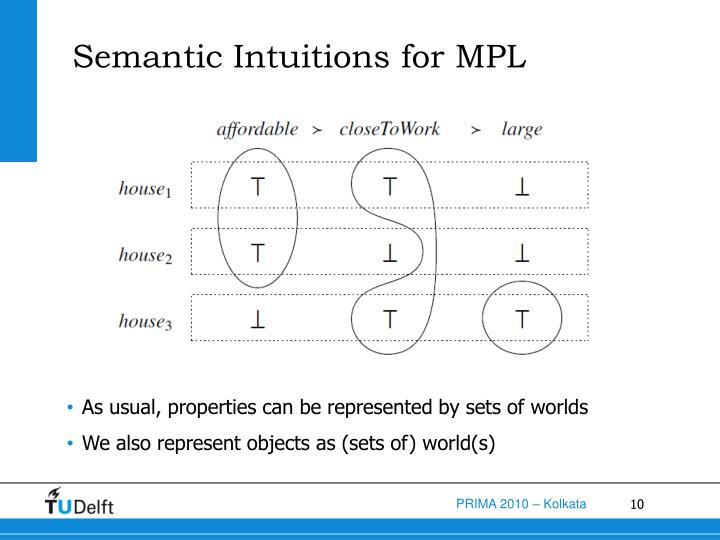 Semantic Intuitions for MPL