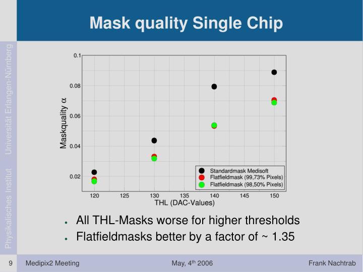 Mask quality Single Chip