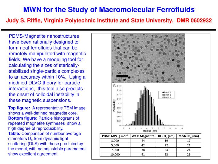 MWN for the Study of Macromolecular Ferrofluids