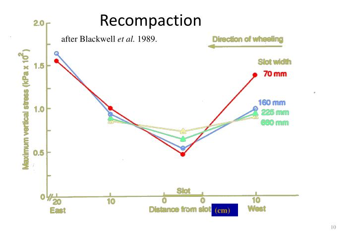 Recompaction
