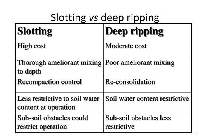 Slotting