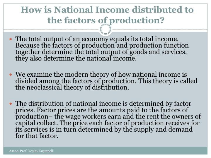 How is National Income distributed to the factors of production?