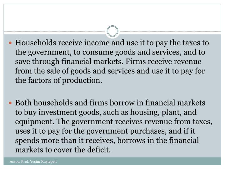 Households receive income and use it to pay the taxes to the government, to consume goods and services, and to save through financial markets. Firms receive revenue from the sale of goods and services and use it to pay for the factors of production.