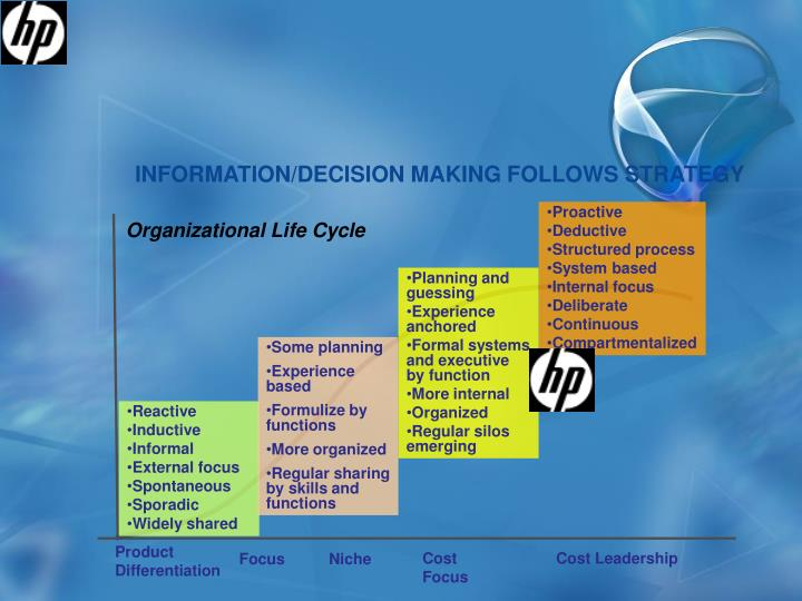 INFORMATION/DECISION MAKING FOLLOWS STRATEGY