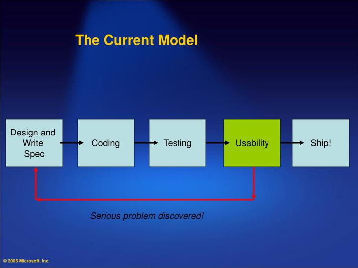 The Current Model