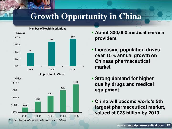 Growth Opportunity in China