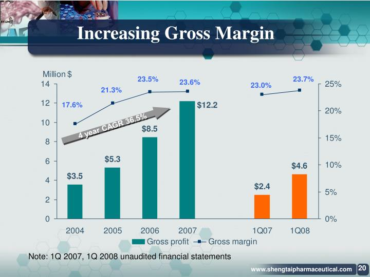 Increasing Gross Margin