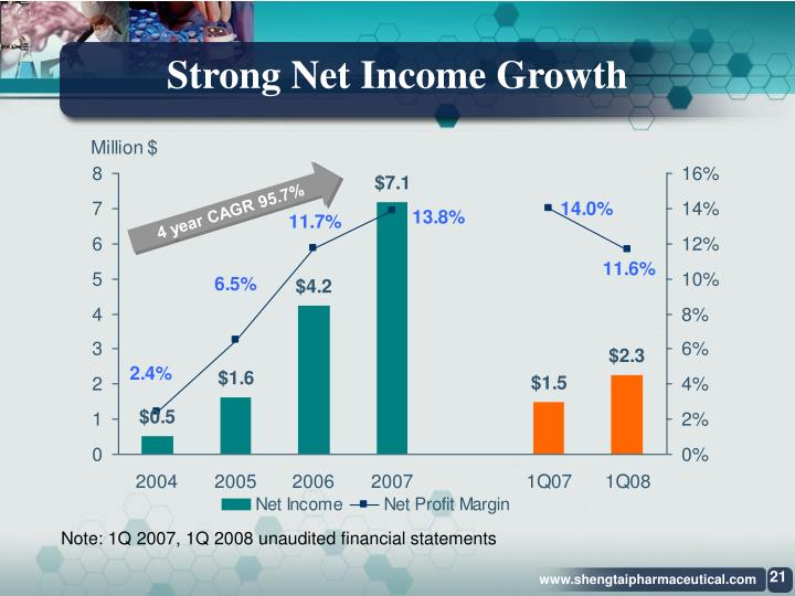 Strong Net Income Growth