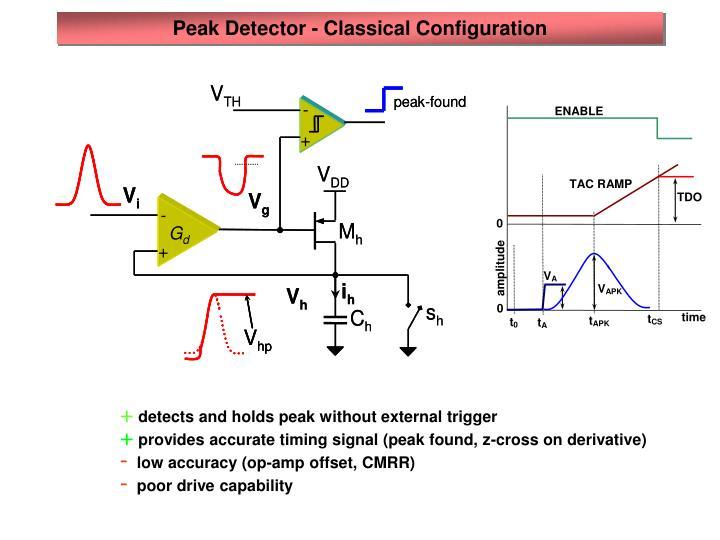 Peak Detector - Classical Configuration