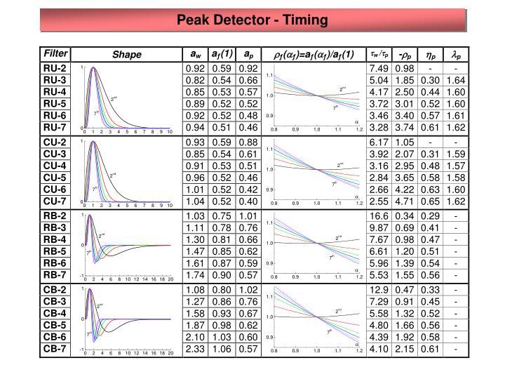 Peak Detector - Timing