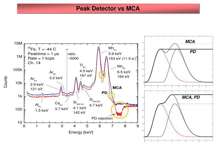 Peak Detector vs MCA