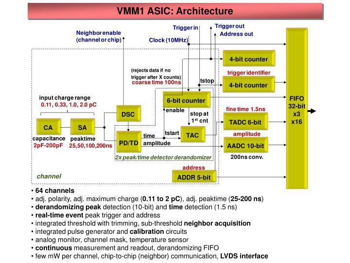 VMM1 ASIC: Architecture