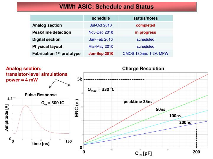 VMM1 ASIC: Schedule and Status