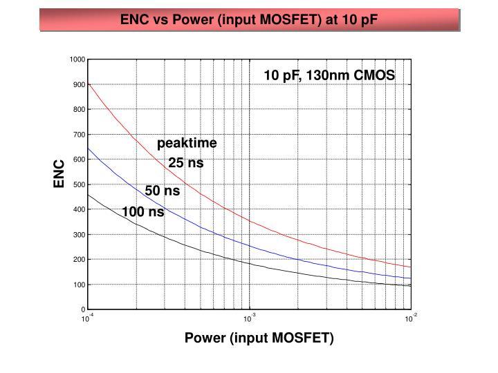 ENC vs Power (input MOSFET) at 10 pF