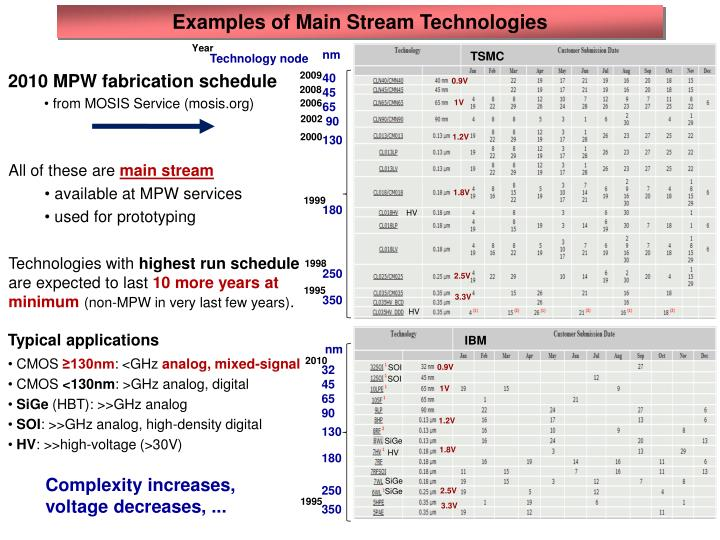Examples of Main Stream Technologies