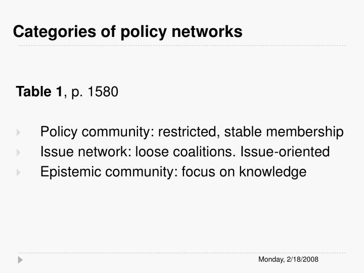 Categories of policy networks