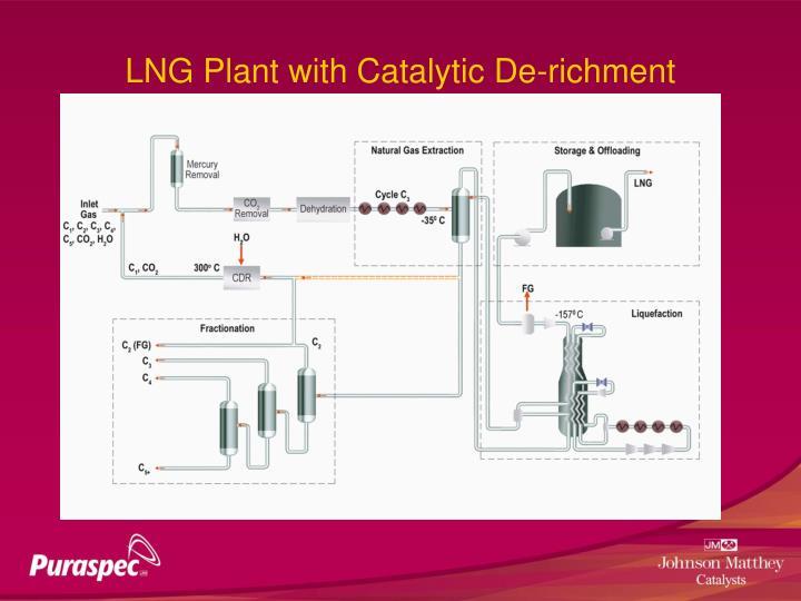 LNG Plant with Catalytic De-richment