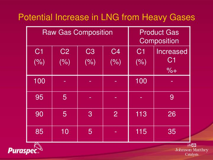 Potential Increase in LNG from Heavy Gases