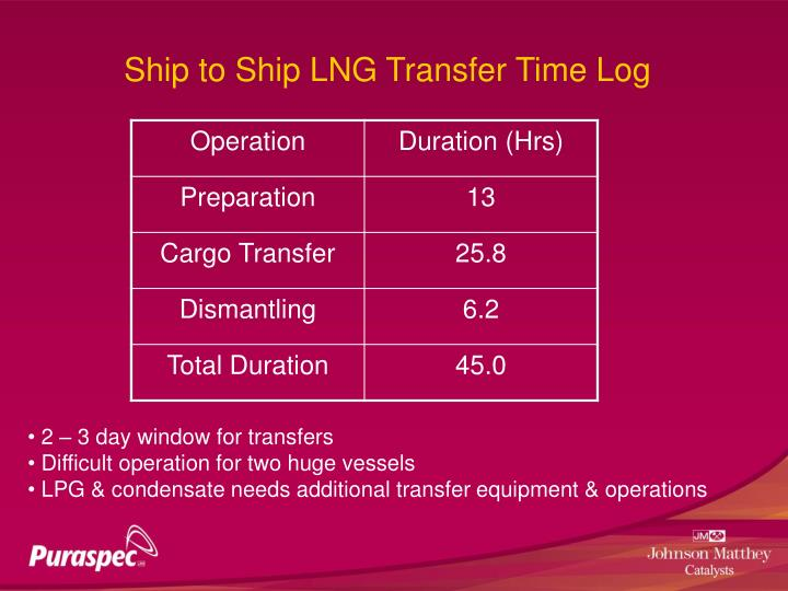 Ship to Ship LNG Transfer Time Log