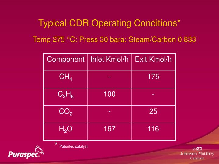 Typical CDR Operating Conditions*