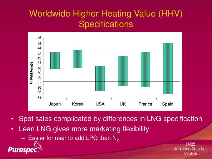 Worldwide Higher Heating Value (HHV) Specifications