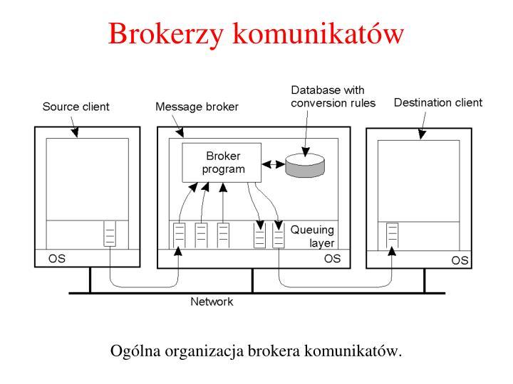 Brokerzy komunikatów