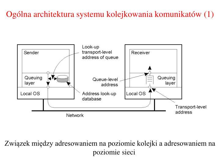 Ogólna architektura systemu kolejkowania komunikatów
