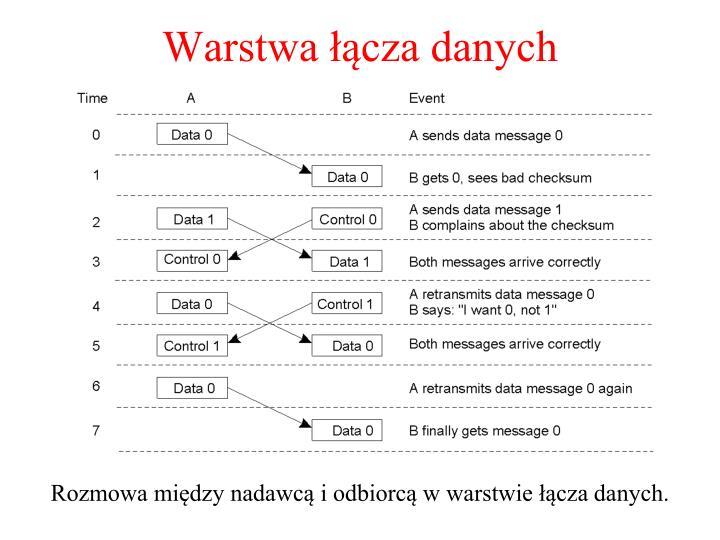 Warstwa łącza danych