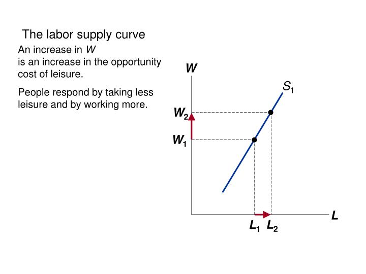 The labor supply curve