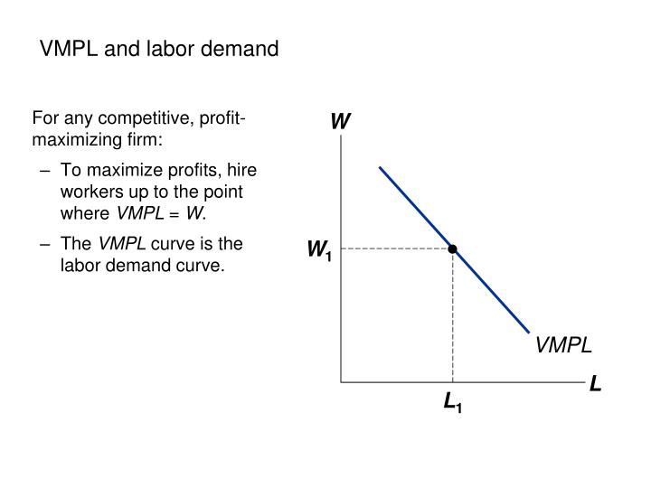 VMPL and labor demand