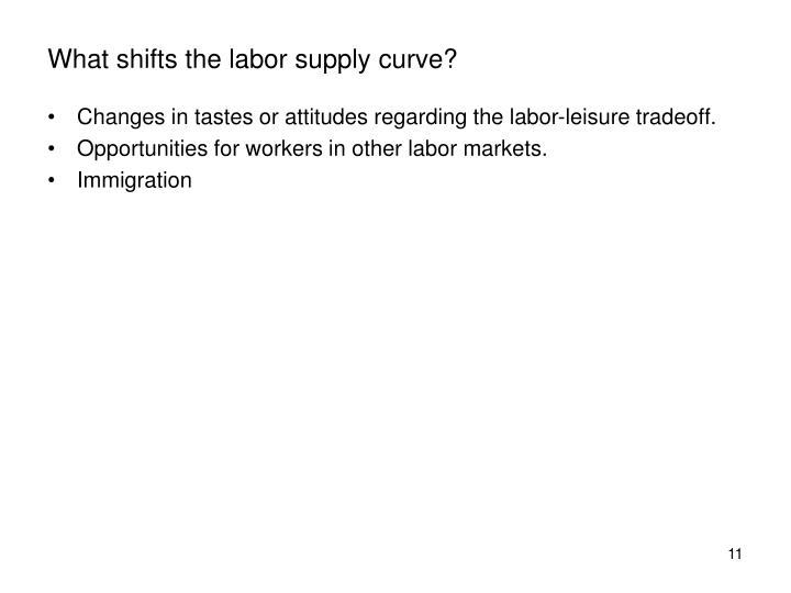 What shifts the labor supply curve?