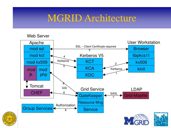 MGRID Architecture