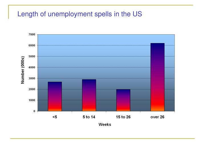 Length of unemployment spells in the US