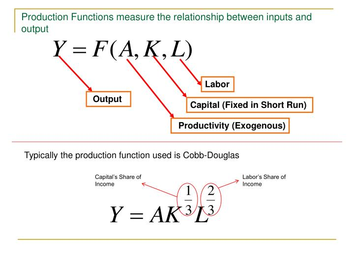 Production Functions measure the relationship between inputs and output