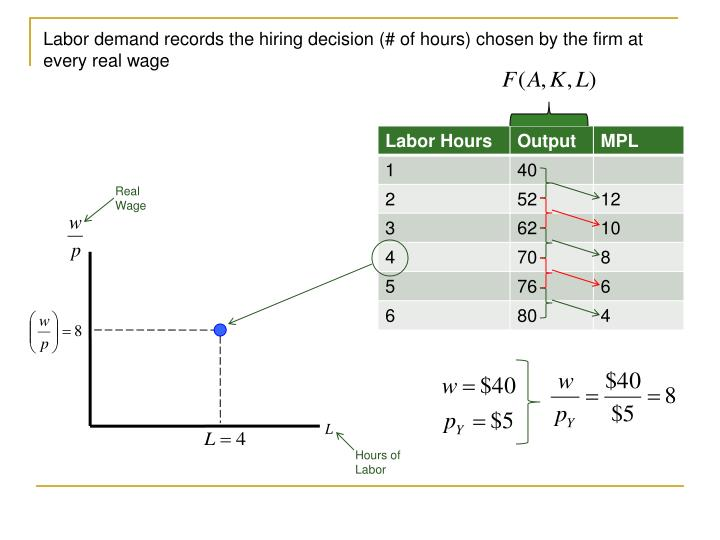 Labor demand records the hiring decision (# of hours) chosen by the firm at every real wage