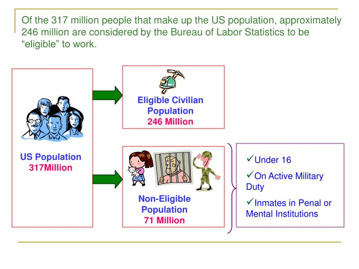 Of the 317 million people that make up the US population, approximately 246 million are considered b...