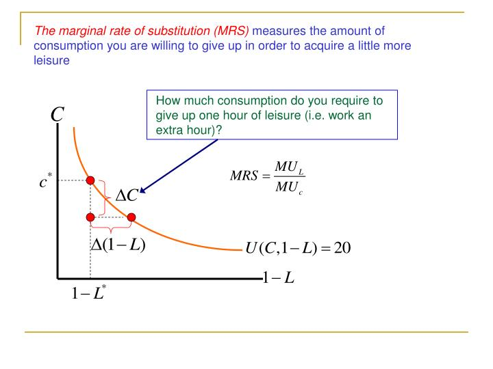 The marginal rate of substitution (MRS)