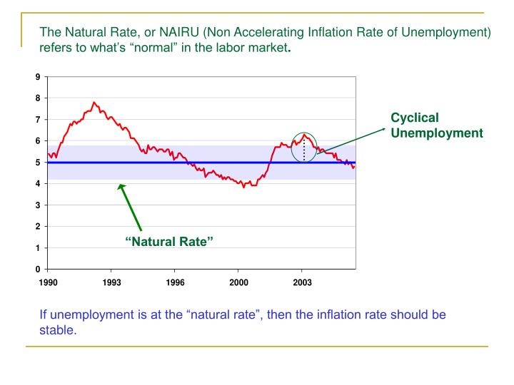 "The Natural Rate, or NAIRU (Non Accelerating Inflation Rate of Unemployment) refers to what's ""normal"" in the labor market"