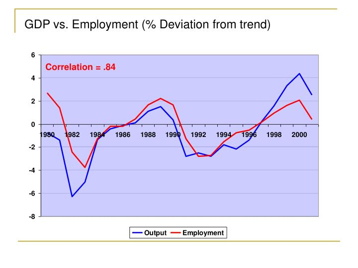 GDP vs. Employment (% Deviation from trend)